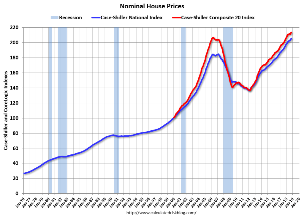 graph of 2018 nominal housing prices