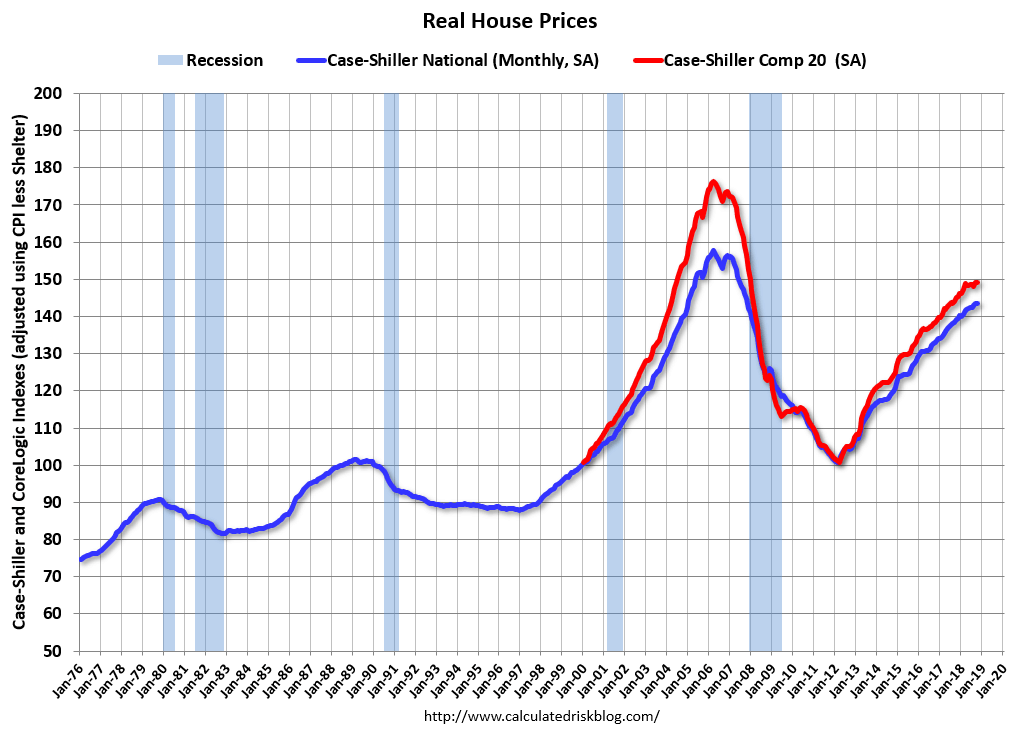Graph of 2018 inflation adjusted housing prices