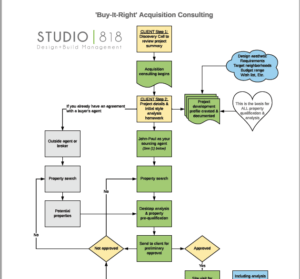 How it works! Click to download the acquisition consulting flow-chart.